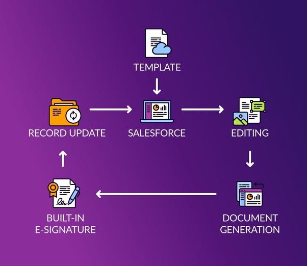 Salesforce Document generation App